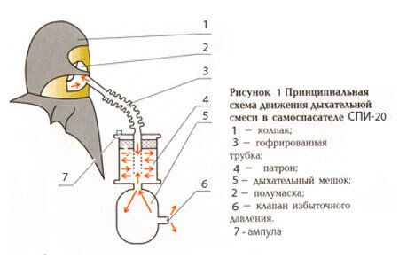 состав СПИ-20